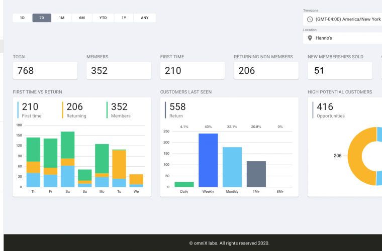 EverWash Launched Vehicle Analytics Tool to Drive Members & Revenue